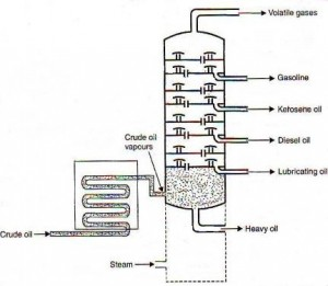 fractional-distillation-of-petroleum