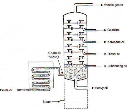 fractional distillation of petroleum  scholarexpress fractional distillation of petroleum