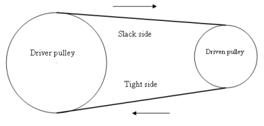 Belts and belt drive - Scholarexpress