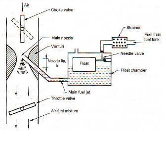 Simple Carburetor on nissan engine diagram
